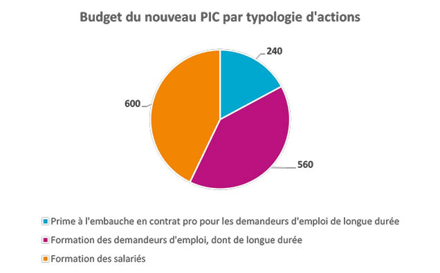 c2rp-budget-pic-typologie-actions.jpg