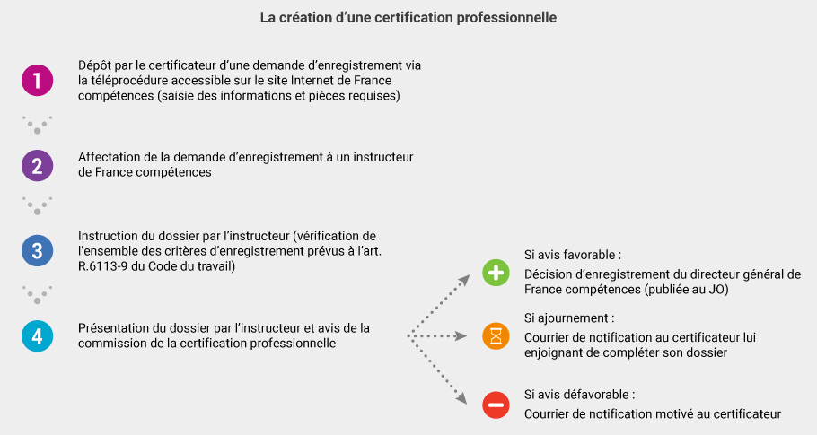 c2rp-c2dossier-certification-creation.jpg