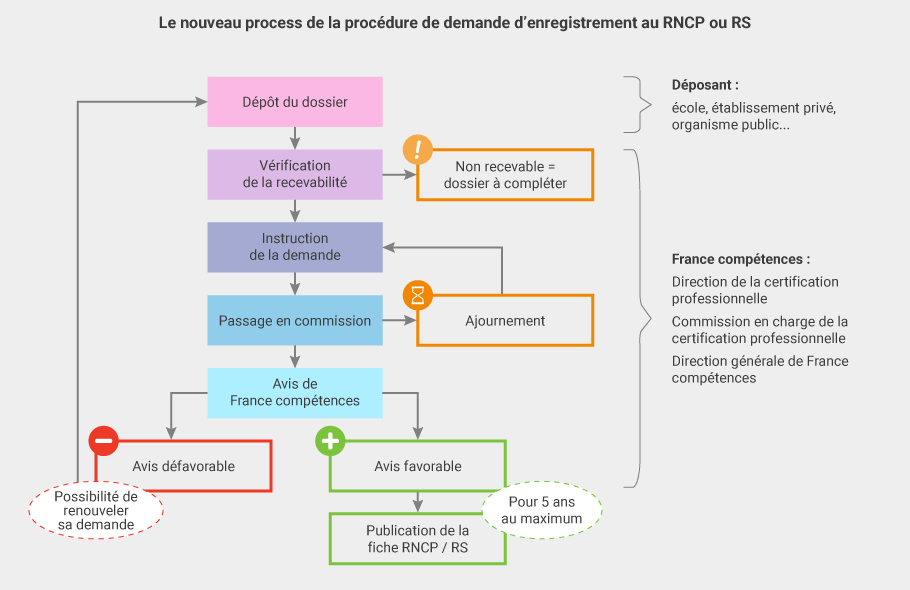 c2rp-c2dossier-certification-procedure-enregistrement.jpg