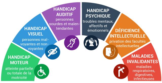 c2rp-c2dossier-handicap-typologies-handicap.jpg