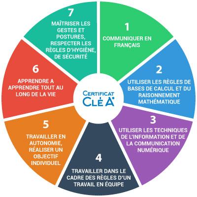 c2rp-c2dossier-illettrisme-domaines-clea.jpg