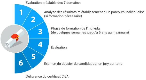c2rp-c2dossier-illettrisme-etapes-clea-essai2.jpg