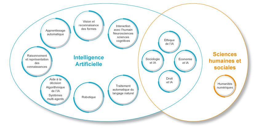 c2rp-c2dossier-intelligence-artificielle-domaines-recherche.jpg