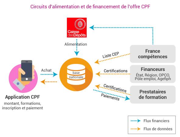 c2rp-dossier-reforme-circuit-alimentation-cpf.jpg