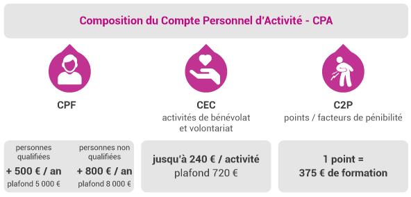 c2rp-dossier-reforme-composition-du-cpa.jpg
