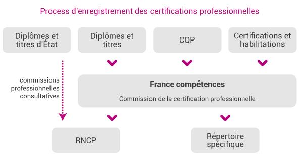 c2rp-dossier-reforme-enregistrement-des-certifications.jpg
