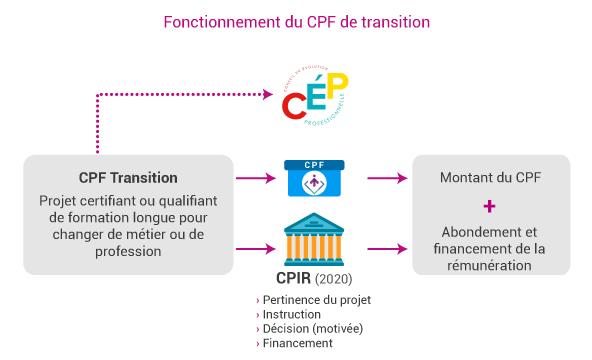 c2rp-dossier-reforme-fonctionnement-du-cpf-transition.jpg