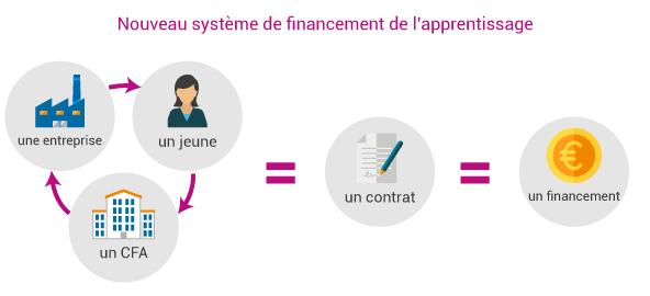 c2rp-dossier-reforme-nouveau-financement-apprentissage.jpg
