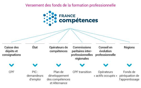 c2rp-dossier-reforme-versement-des-fonds-formation-professionnelle.jpg