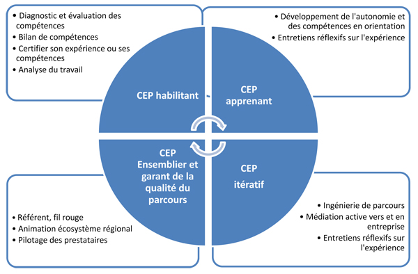c2rp-rapport-beauvois-schema-accompagnement-developpement-competences.jpg