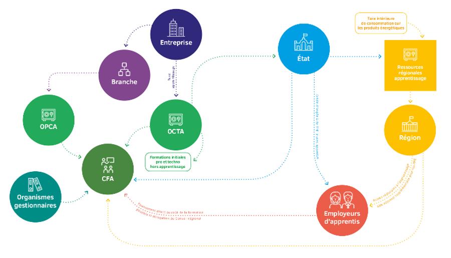 c2rp-reforme-apprentissage-ancien-financement.jpg