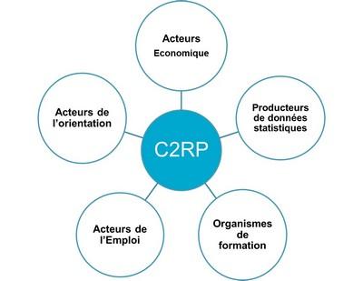 c2rp-visuel-approche-partenariale-c2rp.jpg