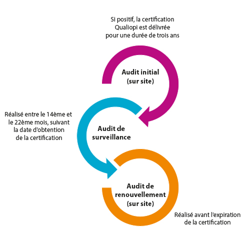 schema-procedure-de-certification-audit-v2.jpg