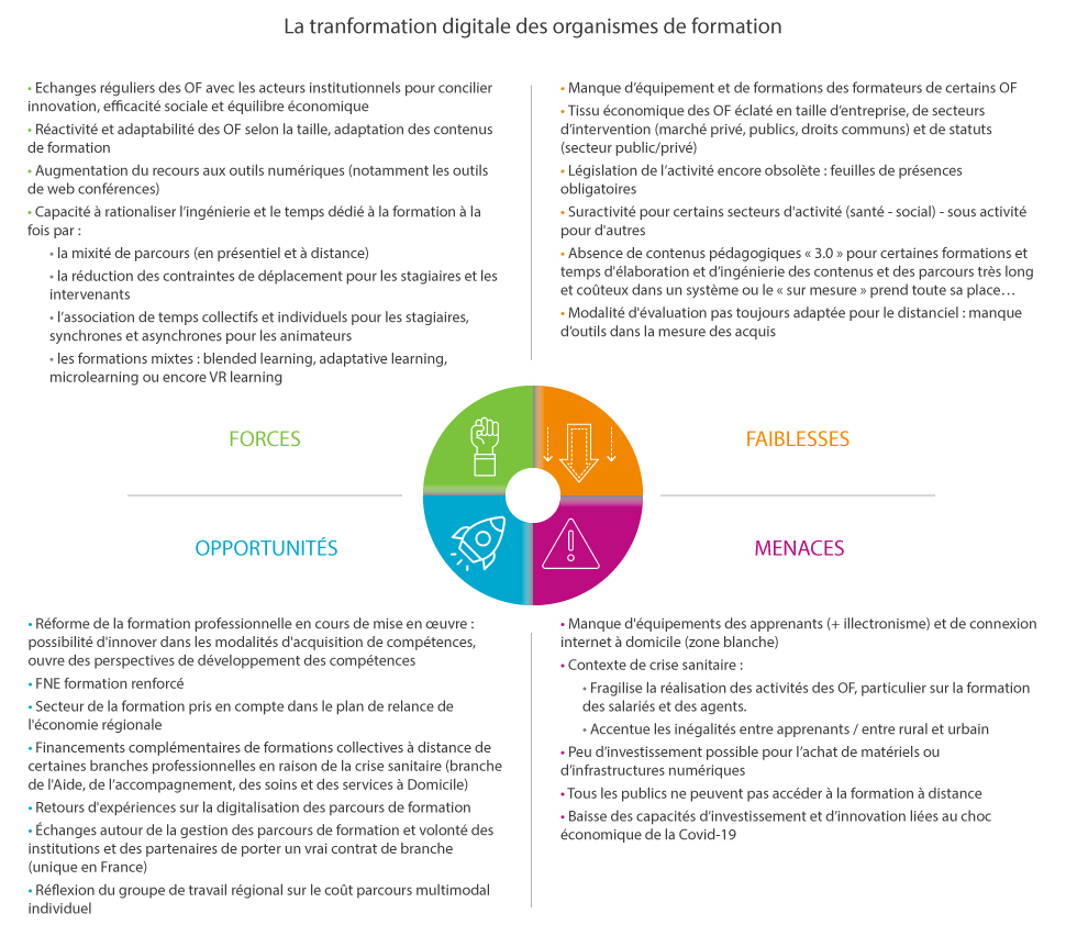 swot-transformation-digitale-of.jpg